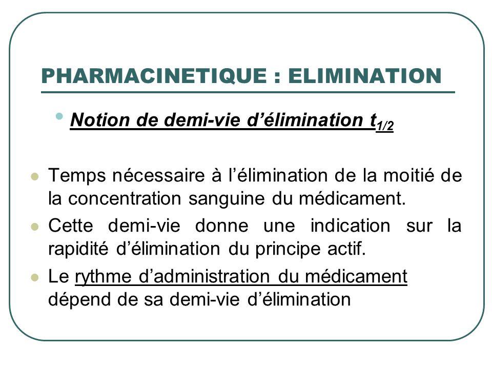 Notion de demi-vie délimination t 1/2 Temps nécessaire à lélimination de la moitié de la concentration sanguine du médicament. Cette demi-vie donne un
