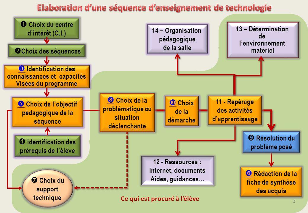 2 Rédaction de la fiche de synthèse des acquis Ce qui est procuré à lélève Choix du support technique Résolution du problème posé 13 – Détermination d