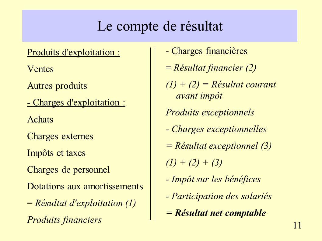 Le compte de résultat C'est un document comptable qui récapitule l'activité de l'entreprise au cours de l'année écoulée, en termes de : - produits (ex
