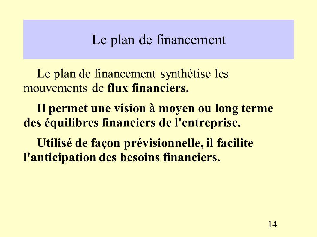 II. L'analyse de la situation financière et de l'activité 2.1. La Capacité d'Autofinancement (CAF) et le tableau de financement La CAF peut être défin