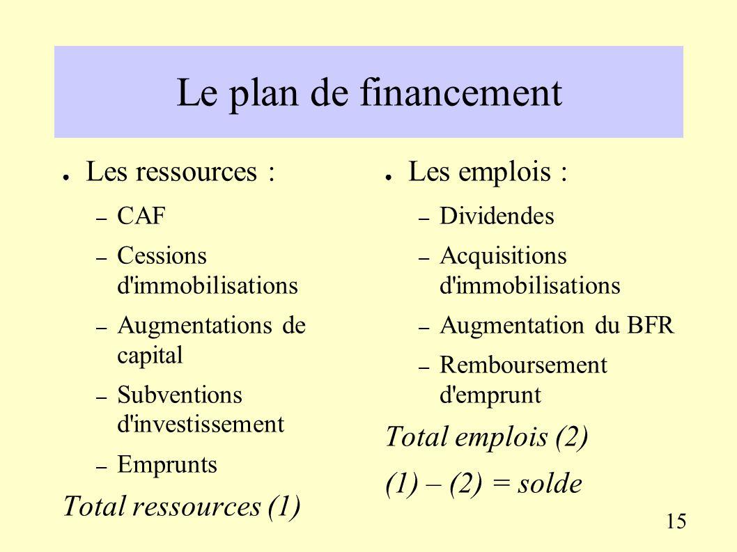 Le plan de financement Le plan de financement synthétise les mouvements de flux financiers. Il permet une vision à moyen ou long terme des équilibres
