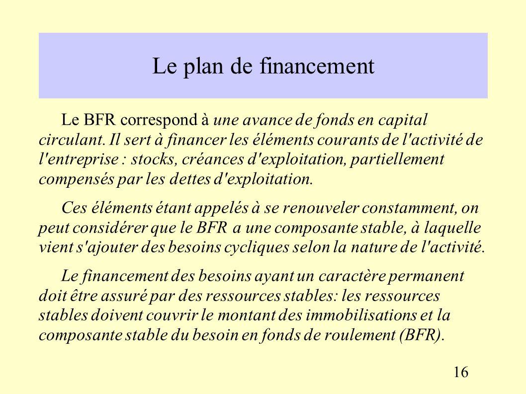 Le plan de financement Les ressources : – CAF – Cessions d immobilisations – Augmentations de capital – Subventions d investissement – Emprunts Total ressources (1) Les emplois : – Dividendes – Acquisitions d immobilisations – Augmentation du BFR – Remboursement d emprunt Total emplois (2) (1) – (2) = solde 15