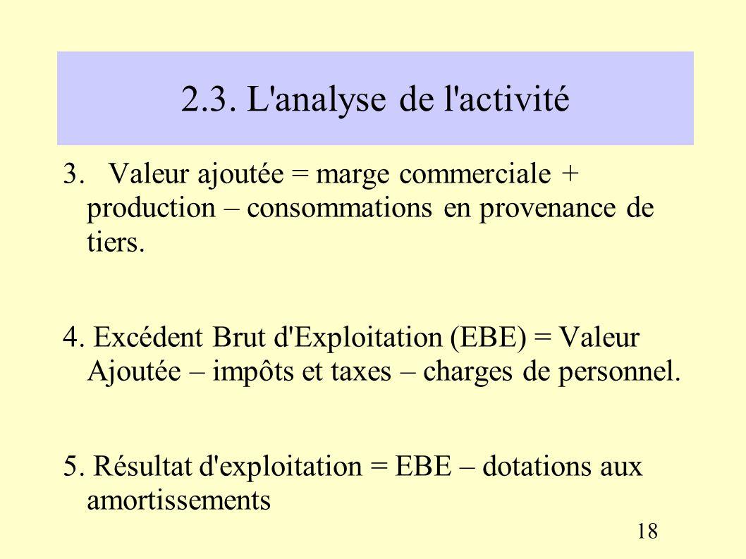 2.3. L'analyse de l'activité A partir du compte de résultat, les soldes intermédiaires de gestion (SIG) permettent de mettre en évidence une successio