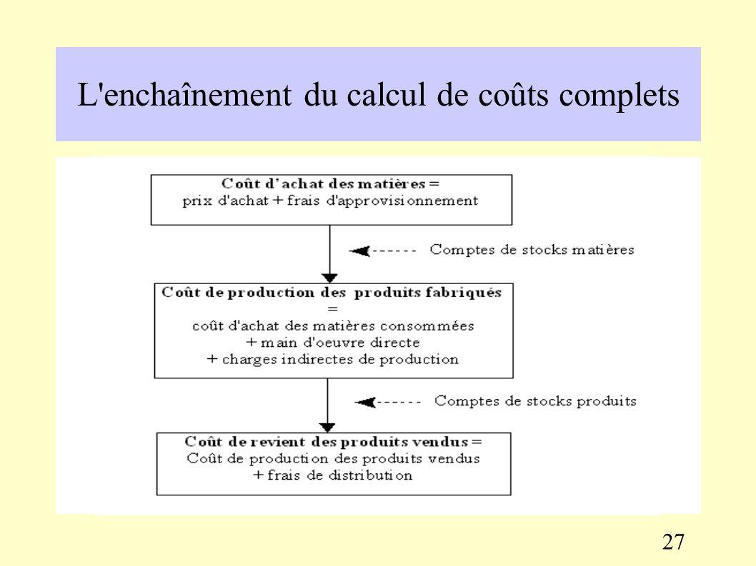 3.3. Les calculs de coûts complets Le calcul de coûts complets nécessite de procéder à une répartition des charges indirectes dans des centres d'analy