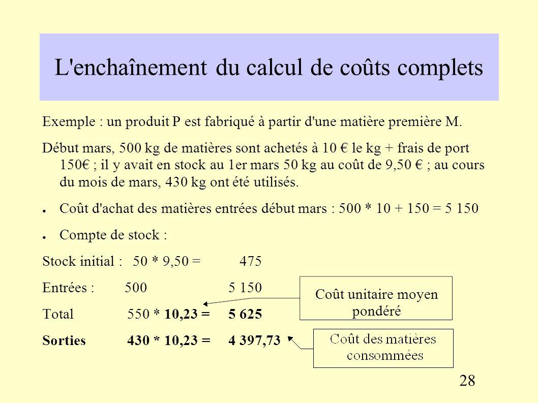 L'enchaînement du calcul de coûts complets 27