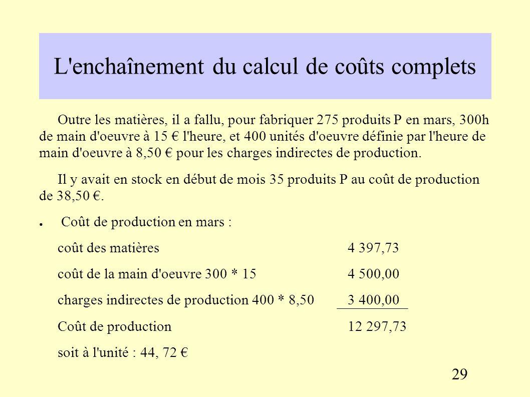 L'enchaînement du calcul de coûts complets Exemple : un produit P est fabriqué à partir d'une matière première M. Début mars, 500 kg de matières sont