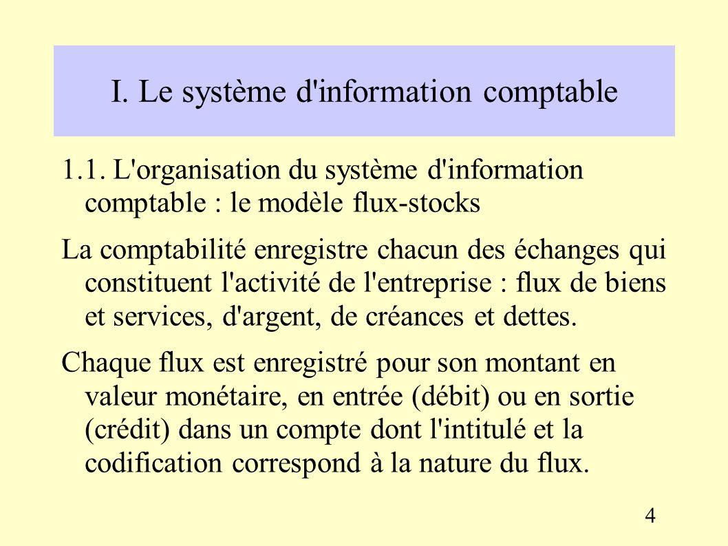 Section 3 : la fonction comptable et financière Afin que l'information financière soit compréhensible par l'ensemble des utilisateurs, et utilisable à