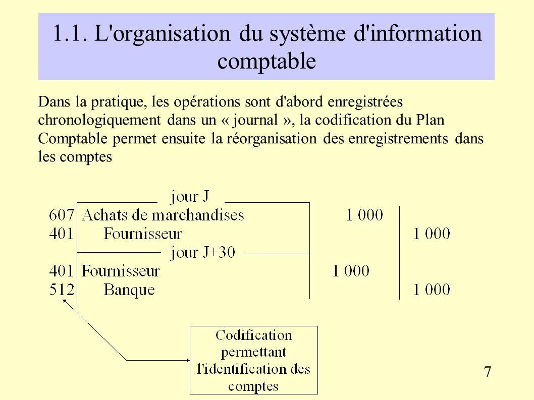 1.1. L'organisation du système d'information comptable 30 jours plus tard, l'entreprise règle sa dette au fournisseur par chèque : Fournisseur Banque
