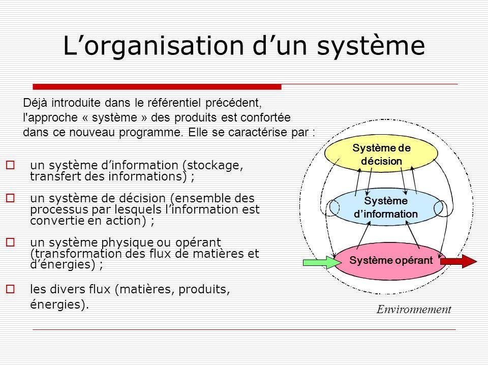 Lorganisation dun système un système dinformation (stockage, transfert des informations) ; un système de décision (ensemble des processus par lesquels