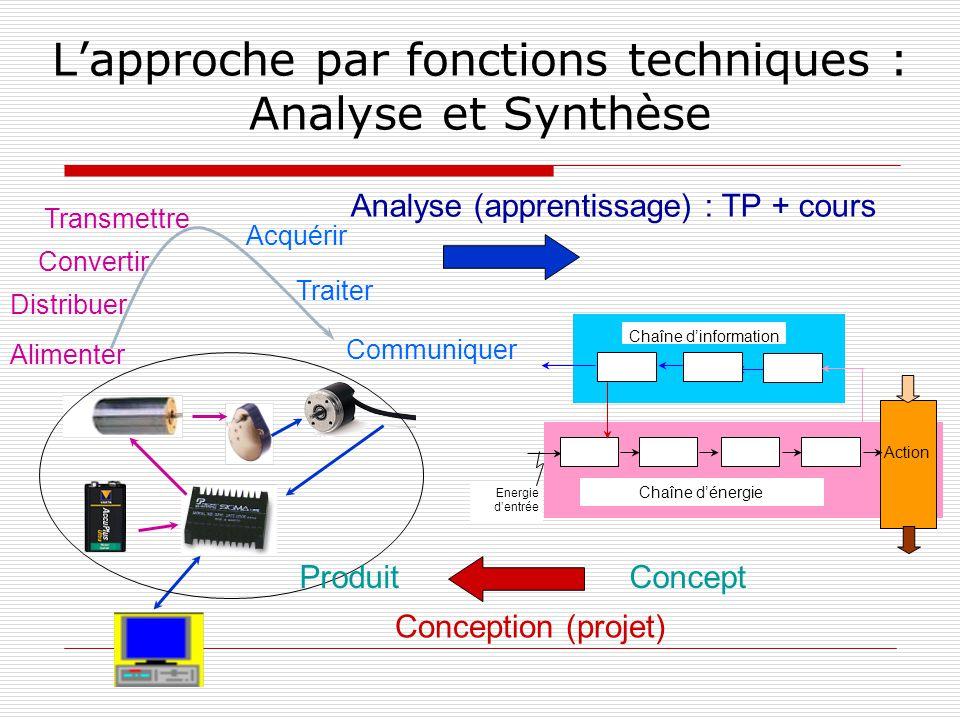 Lapproche par fonctions techniques : Analyse et Synthèse Analyse (apprentissage) : TP + cours Conception (projet) Energie dentrée Chaîne dénergie Acti