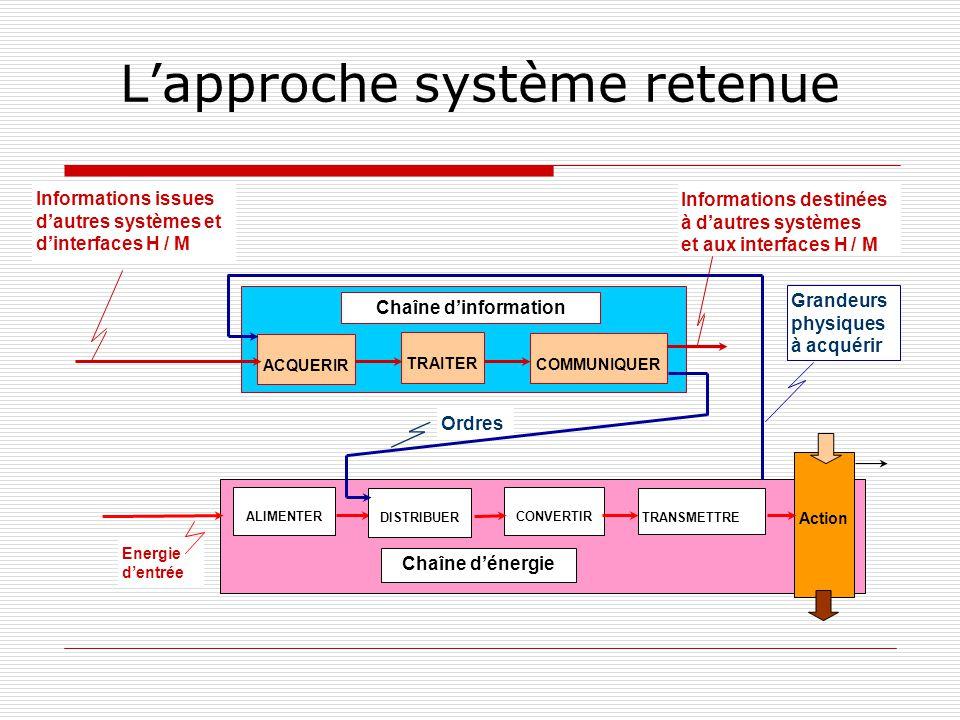 Chaîne dinformation Chaîne dénergie Energie dentrée Action Lapproche système retenue ALIMENTER CONVERTIR TRANSMETTREDISTRIBUER ACQUERIR TRAITER COMMUN