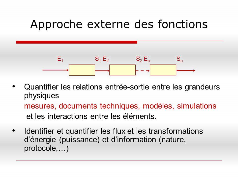 Approche externe des fonctions Quantifier les relations entrée-sortie entre les grandeurs physiques mesures, documents techniques, modèles, simulation