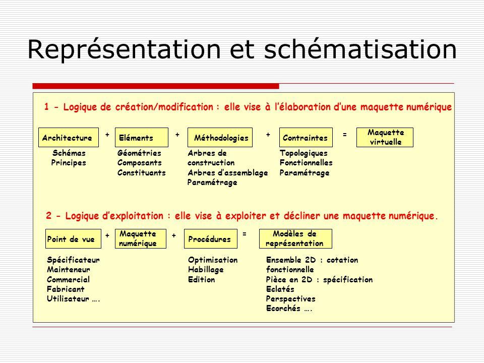 Représentation et schématisation 1 - Logique de création/modification : elle vise à lélaboration dune maquette numérique ElémentsMéthodologiesContrain
