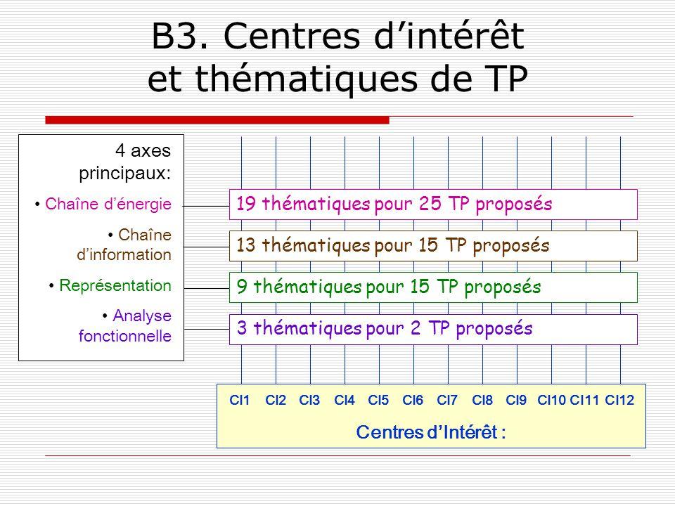 B3. Centres dintérêt et thématiques de TP 4 axes principaux: Chaîne dénergie Chaîne dinformation Représentation Analyse fonctionnelle Centres dIntérêt