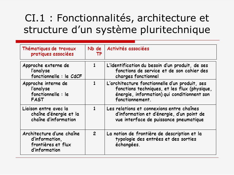 CI.1 : Fonctionnalités, architecture et structure dun système pluritechnique La notion de frontière de description et la typologie des entrées et des