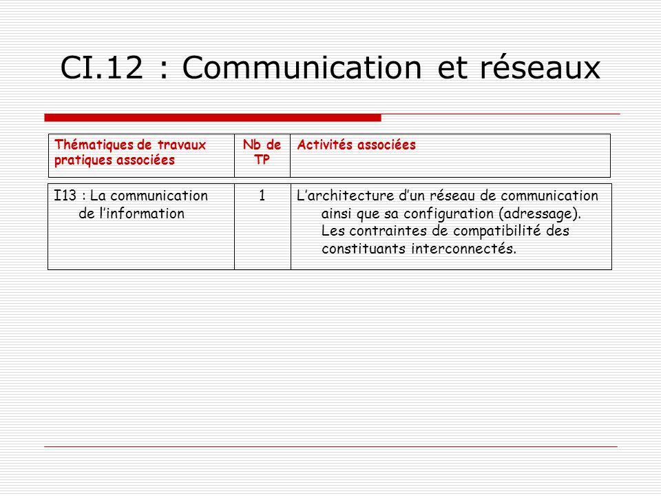 CI.12 : Communication et réseaux Activités associéesNb de TP Thématiques de travaux pratiques associées Larchitecture dun réseau de communication ains