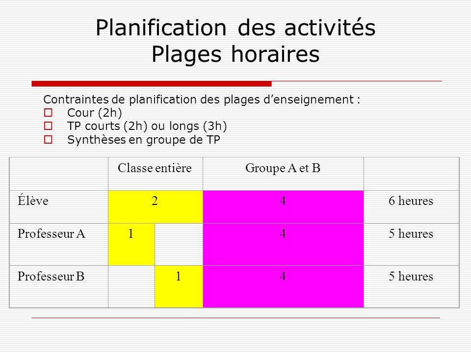 Planification des activités Plages horaires Contraintes de planification des plages denseignement : Cour (2h) TP courts (2h) ou longs (3h) Synthèses e