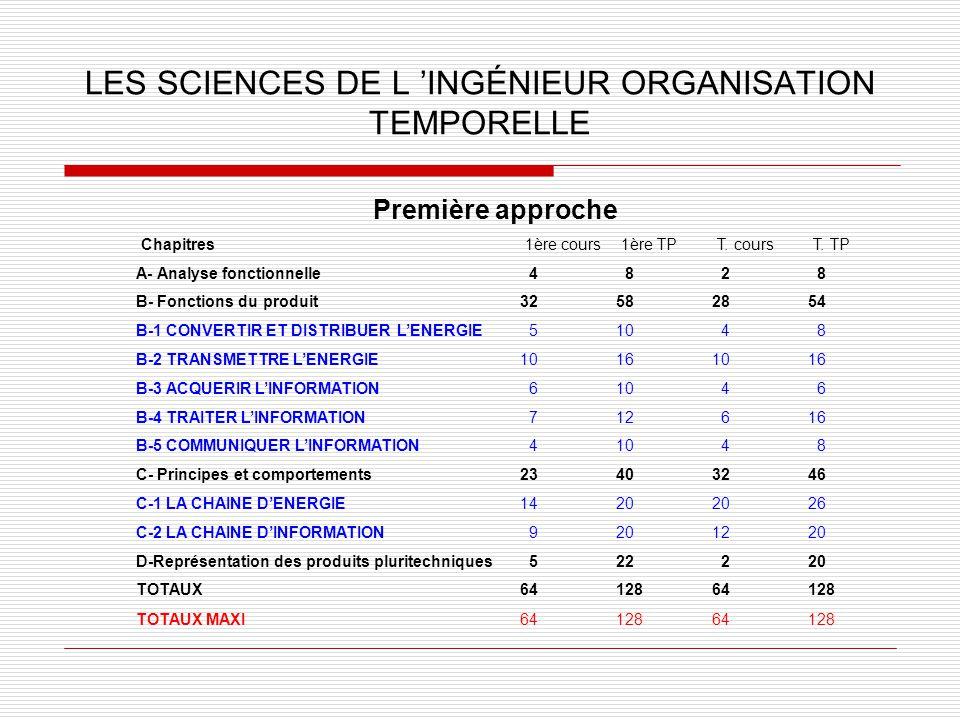 LES SCIENCES DE L INGÉNIEUR ORGANISATION TEMPORELLE Première approche Chapitres1ère cours1ère TPT. coursT. TP A- Analyse fonctionnelle 4 8 2 8 B- Fonc