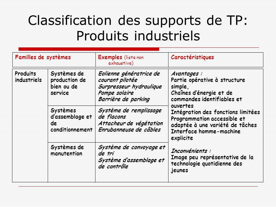Classification des supports de TP: Produits industriels CaractéristiquesExemples (liste non exhaustive) Familles de systèmes Système de convoyage et d
