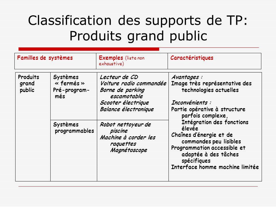 Classification des supports de TP: Produits grand public CaractéristiquesExemples (liste non exhaustive) Familles de systèmes Robot nettoyeur de pisci