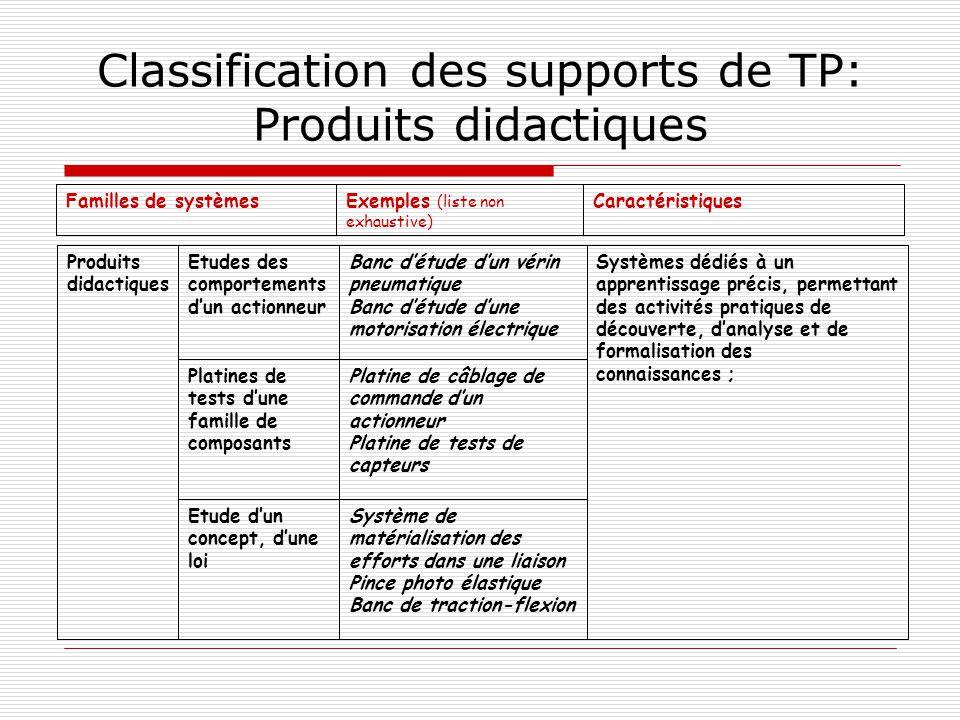 Classification des supports de TP: Produits didactiques CaractéristiquesExemples (liste non exhaustive) Familles de systèmes Système de matérialisatio