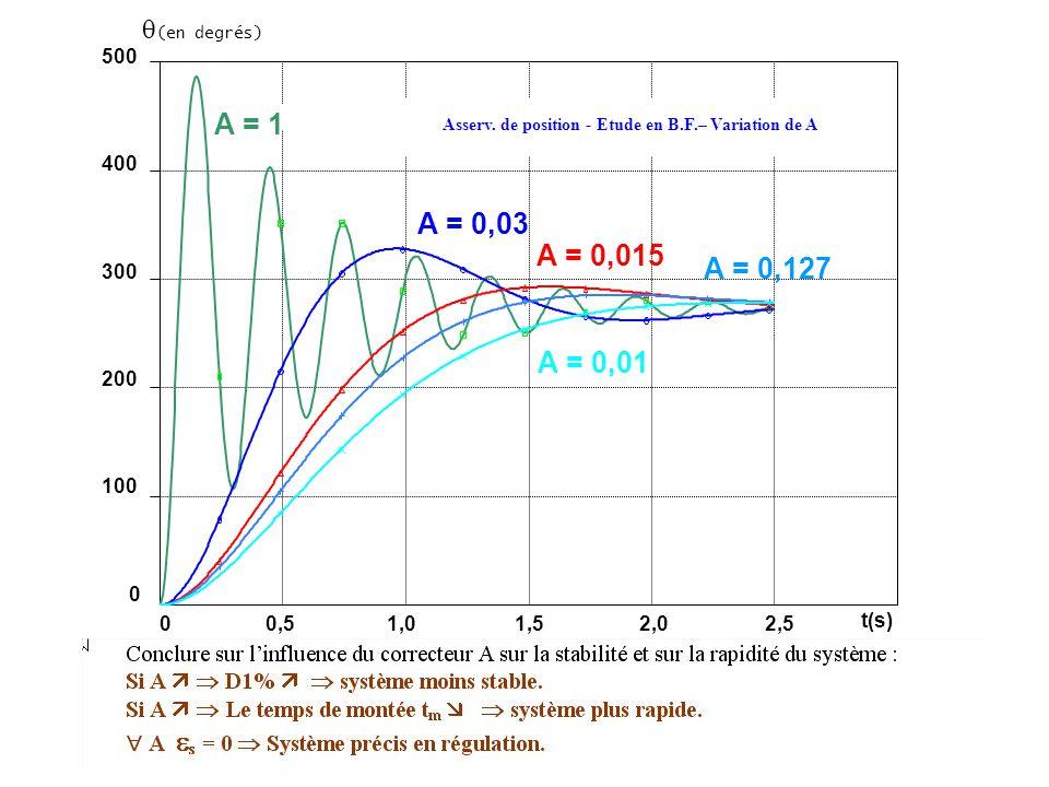 (en degrés) 500 400 300 200 100 0 A = 1 0,51,01,52,02,5 0 t(s) A = 0,03 A = 0,015 A = 0,127 A = 0,01 Asserv. de position - Etude en B.F.– Variation de