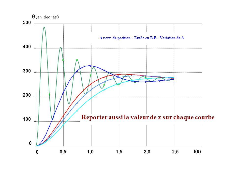 (en degrés) 500 400 300 200 100 0 0,51,01,52,02,5 0 t(s) Asserv. de position - Etude en B.F.– Variation de A Reporter aussi la valeur de z sur chaque