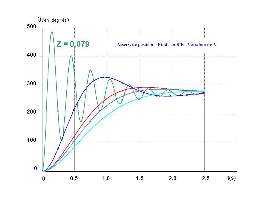 (en degrés) 500 400 300 200 100 0 Z = 0,079 Asserv. de position - Etude en B.F.– Variation de A 0,51,01,52,02,5 0 t(s)