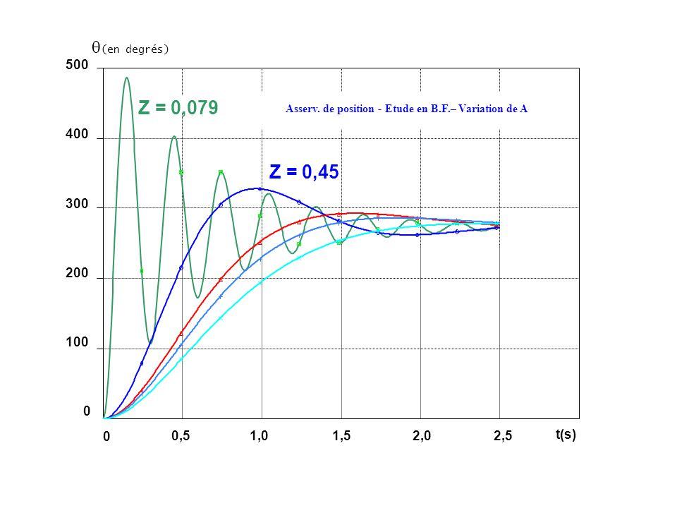 (en degrés) 500 400 300 200 100 0 Z = 0,079 Z = 0,45 Asserv. de position - Etude en B.F.– Variation de A 0,51,01,52,02,5 0 t(s)