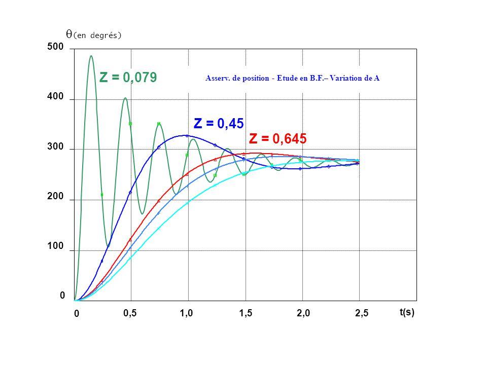 (en degrés) 500 400 300 200 100 0 Z = 0,079 Z = 0,45 Z = 0,645 Asserv. de position - Etude en B.F.– Variation de A 0,51,01,52,02,5 0 t(s)