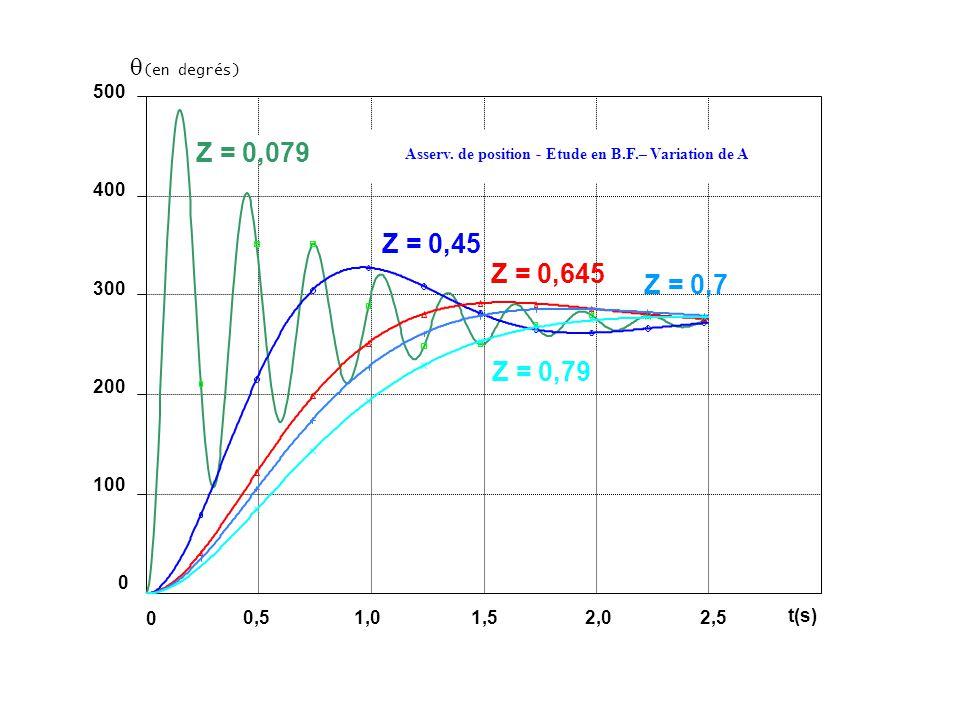 (en degrés) 500 400 300 200 100 0 Z = 0,079 Z = 0,45 Z = 0,645 Z = 0,7 Z = 0,79 Asserv. de position - Etude en B.F.– Variation de A 0,51,01,52,02,5 0