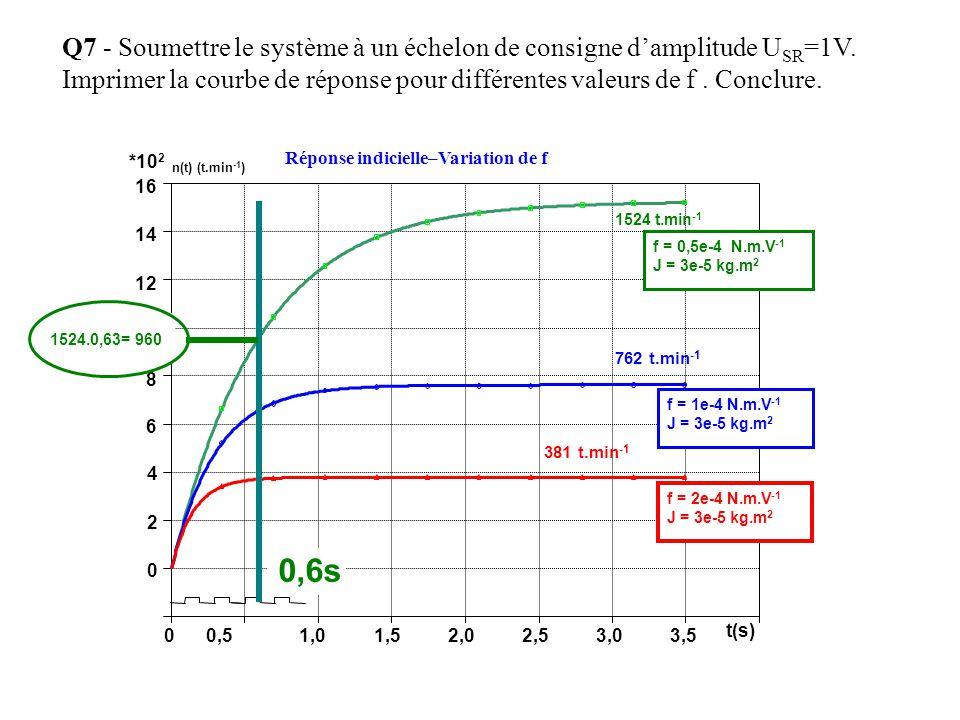 Q7 - Soumettre le système à un échelon de consigne damplitude U SR =1V. Imprimer la courbe de réponse pour différentes valeurs de f. Conclure. Réponse