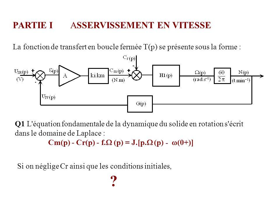 (en degrés) 500 400 300 200 100 0 A = 1 0,51,01,52,02,5 0 t(s) A = 0,03 A = 0,015 A = 0,127 A = 0,01 Asserv.