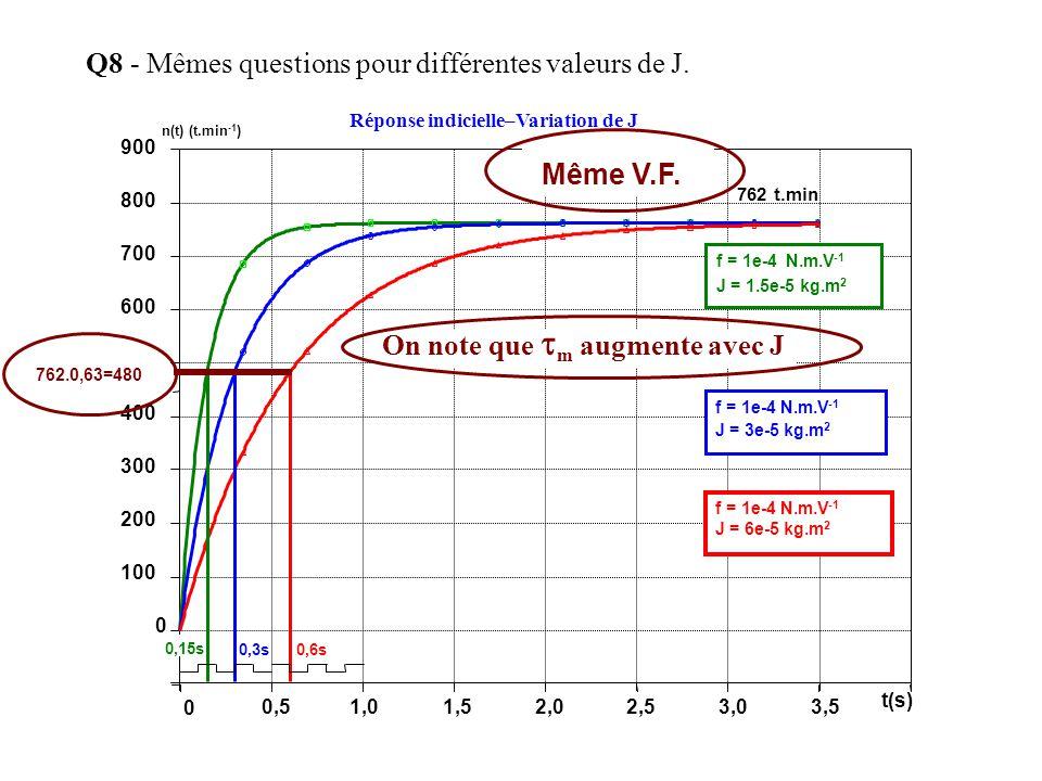 Q8 - Mêmes questions pour différentes valeurs de J. 900 800 700 600 400 300 200 100 0 Réponse indicielle–Variation de J 0,51,01,52,02,53,03,5 t(s) 0 7