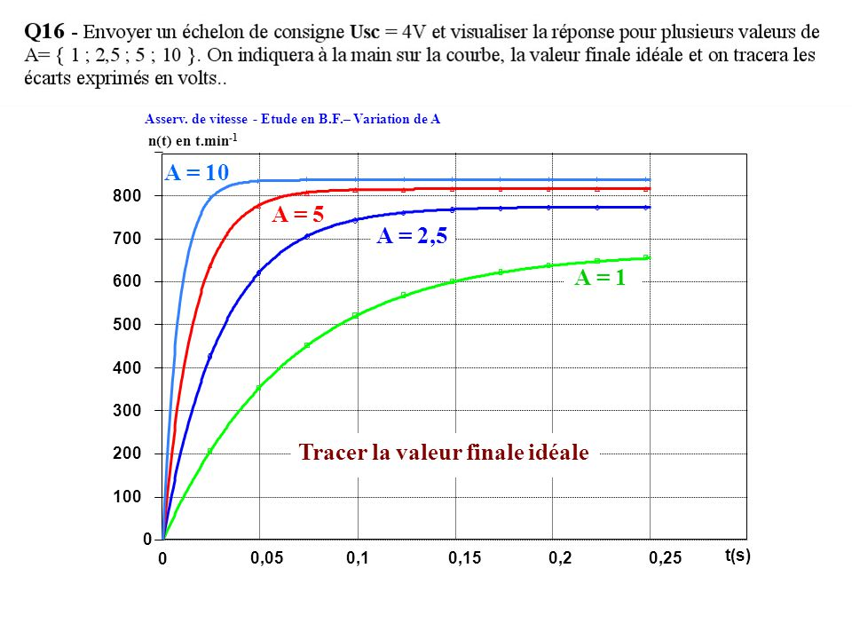 Asserv. de vitesse - Etude en B.F.– Variation de A 800 700 600 500 400 300 200 100 0 n(t) en t.min -1 A = 10 A = 5 Tracer la valeur finale idéale A =