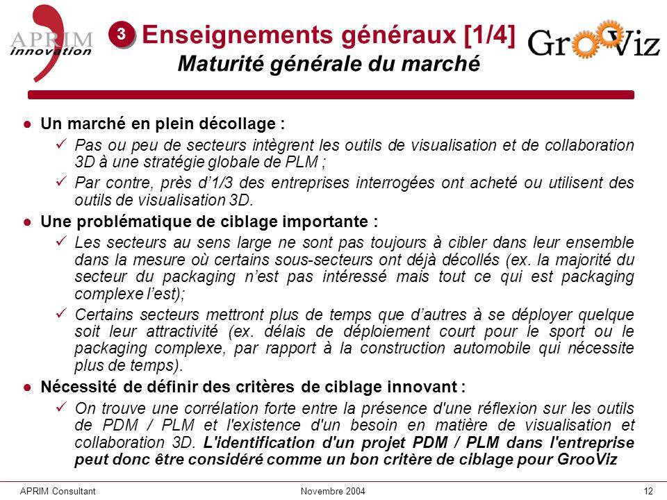 12APRIM ConsultantNovembre 2004 Enseignements généraux [1/4] Maturité générale du marché Un marché en plein décollage : Pas ou peu de secteurs intègre