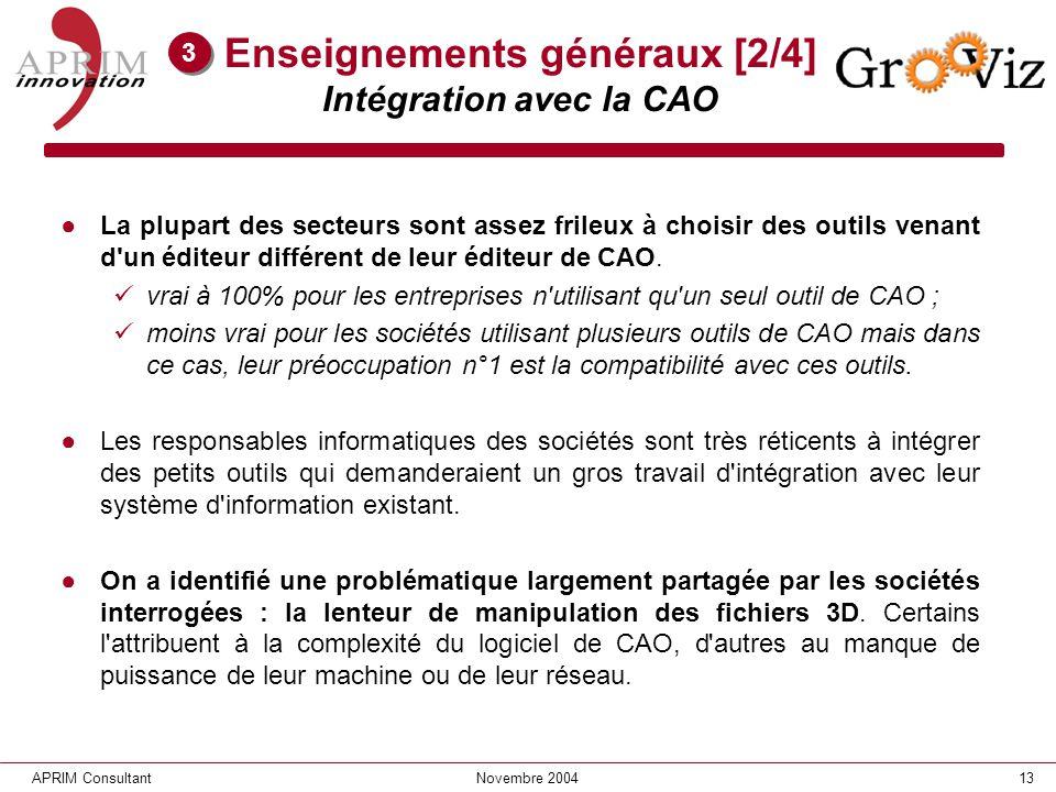 13APRIM ConsultantNovembre 2004 Enseignements généraux [2/4] Intégration avec la CAO La plupart des secteurs sont assez frileux à choisir des outils v
