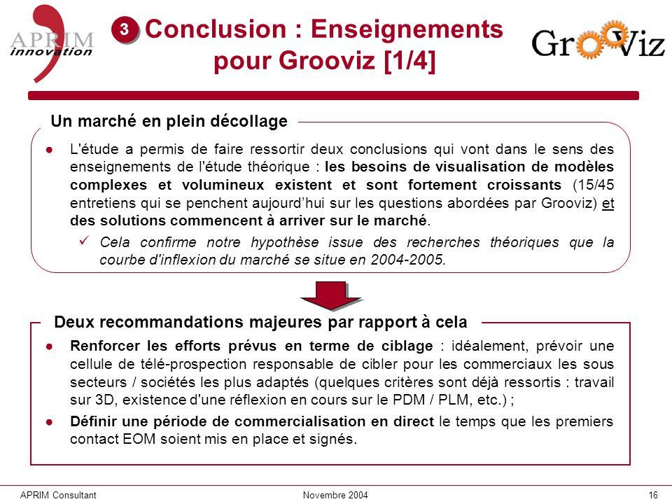 16APRIM ConsultantNovembre 2004 Conclusion : Enseignements pour Grooviz [1/4] L'étude a permis de faire ressortir deux conclusions qui vont dans le se