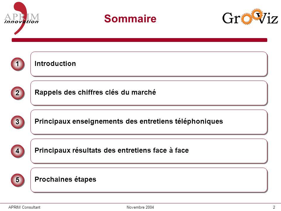 2APRIM ConsultantNovembre 2004 Sommaire Rappels des chiffres clés du marché 2 2 Principaux enseignements des entretiens téléphoniques 3 3 Prochaines é