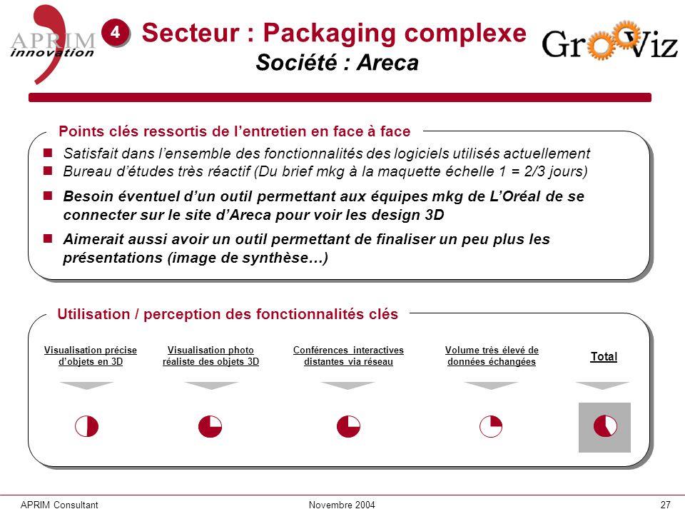 27APRIM ConsultantNovembre 2004 Secteur : Packaging complexe Société : Areca Satisfait dans lensemble des fonctionnalités des logiciels utilisés actue