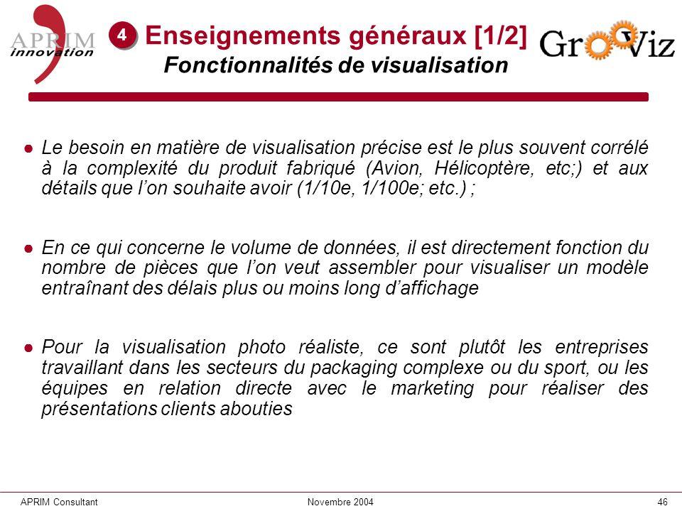 46APRIM ConsultantNovembre 2004 Enseignements généraux [1/2] Fonctionnalités de visualisation Le besoin en matière de visualisation précise est le plu