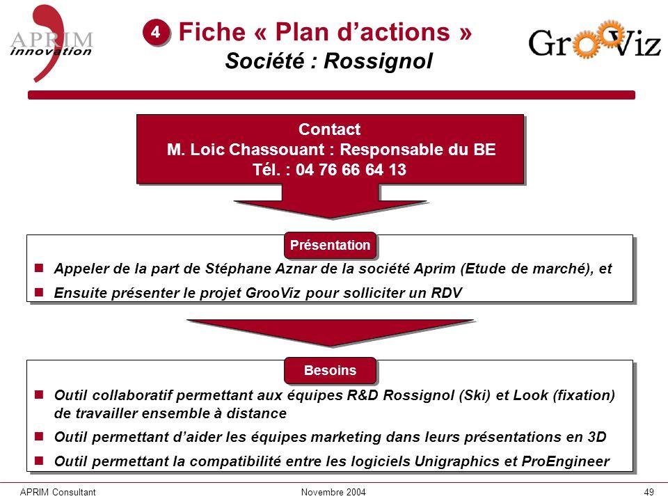 49APRIM ConsultantNovembre 2004 Fiche « Plan dactions » Société : Rossignol Appeler de la part de Stéphane Aznar de la société Aprim (Etude de marché)