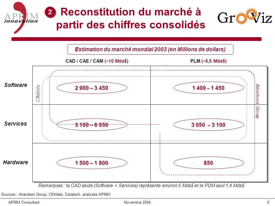 6APRIM ConsultantNovembre 2004 Reconstitution du marché à partir des chiffres consolidés CAD / CAE / CAM (~10 Mds$)PLM (~5,5 Mds$) Estimation du march