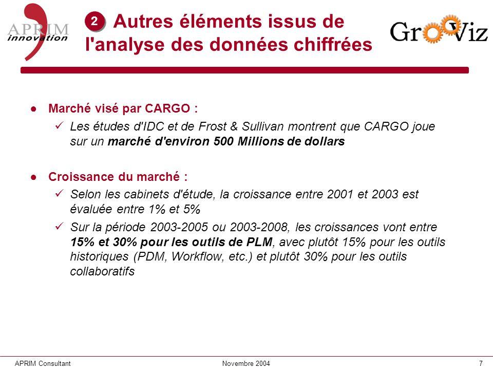 7APRIM ConsultantNovembre 2004 Autres éléments issus de l'analyse des données chiffrées Marché visé par CARGO : Les études d'IDC et de Frost & Sulliva