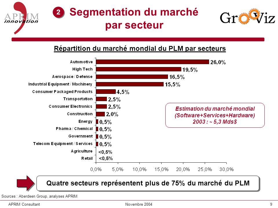 9APRIM ConsultantNovembre 2004 Segmentation du marché par secteur Répartition du marché mondial du PLM par secteurs Sources : Aberdeen Group, analyses