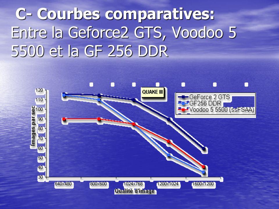 C- Courbes comparatives: Entre la Geforce2 GTS, Voodoo 5 5500 et la GF 256 DDR C- Courbes comparatives: Entre la Geforce2 GTS, Voodoo 5 5500 et la GF