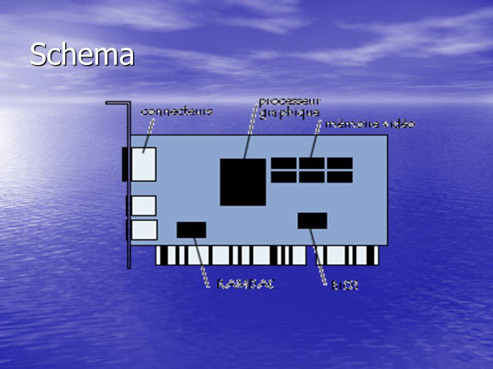 Composants Composants Les principaux composants d une carte vidéo sont : Les principaux composants d une carte vidéo sont : Un processeur graphique.