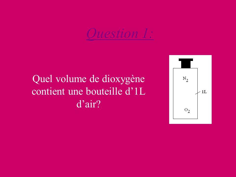 Question 1: Quel volume de dioxygène contient une bouteille d1L dair