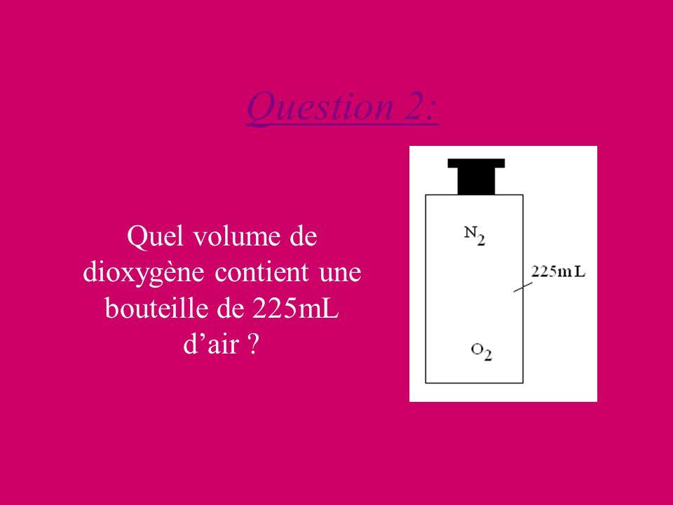 Question 2: Quel volume de dioxygène contient une bouteille de 225mL dair
