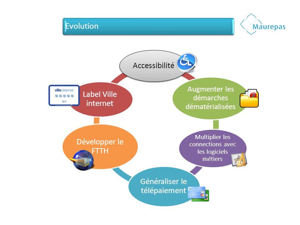 Accessibilité Augmenter les démarches dématérialisées Multiplier les connections avec les logiciels métiers Généraliser le télépaiement Développer le FTTH Label Ville internet Evolution